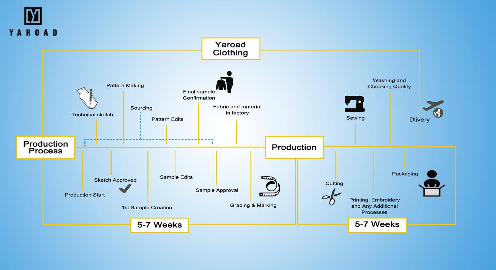 Garment Manufacturing Process