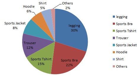 proportion of new product categories