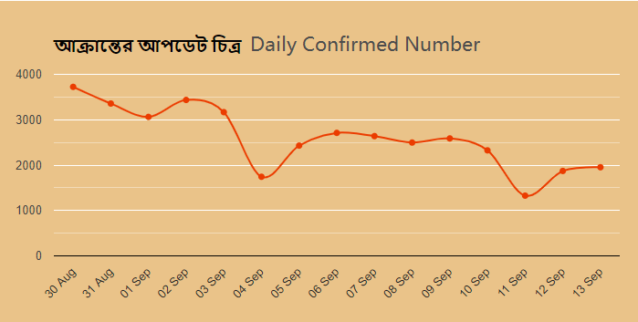 Daily Confirmed Number